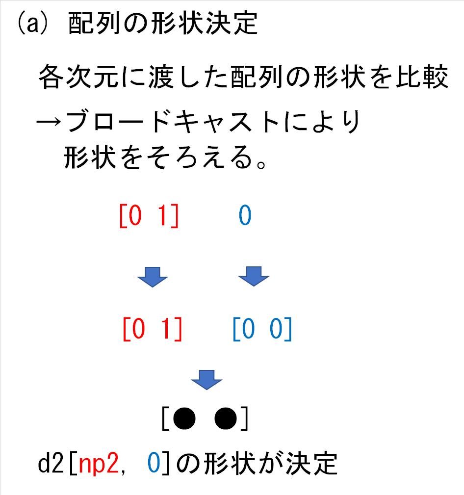 16_d2の各次元にnp2と0_形状決定