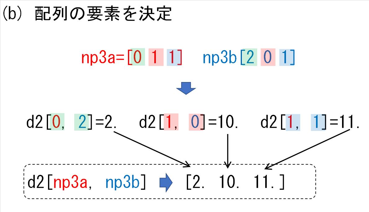 11_d2の各次元にnp3_要素決定
