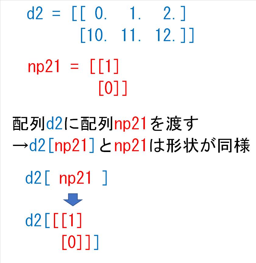 d2np21とnp21は形状が同様