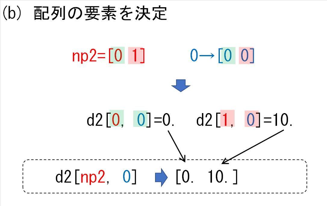 17_d2の各次元にnp2と0_要素決定