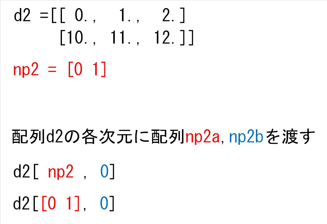 15_d2の各次元にnp2と0