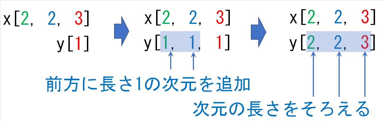 223_1の形状のそろえ方