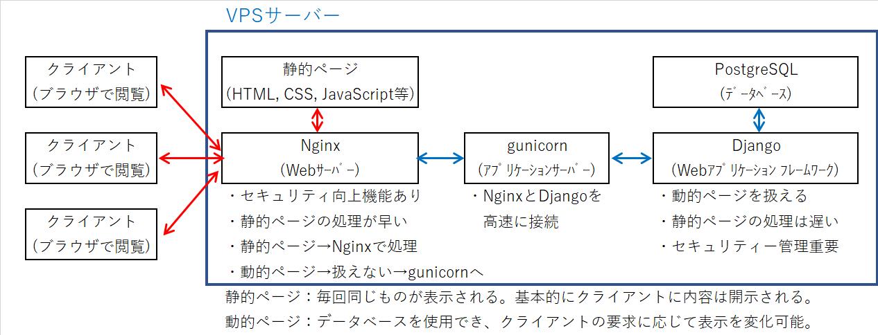 03_Nginx_gunicorn_Django