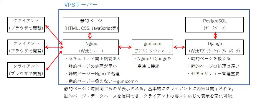 01_Nginx_gunicorn_Django