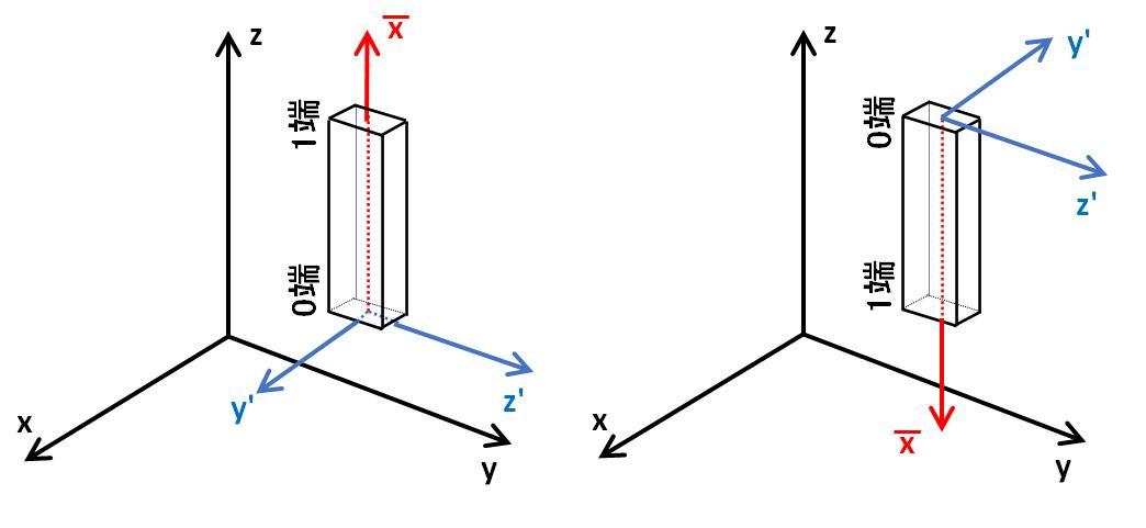 x軸とz軸からy軸を求める_平行時