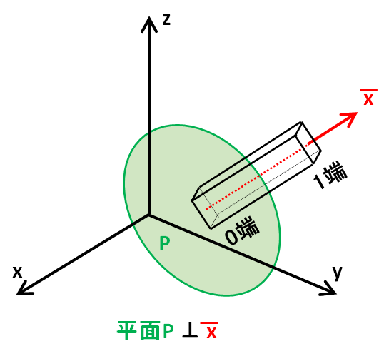 平面Pとxは平行