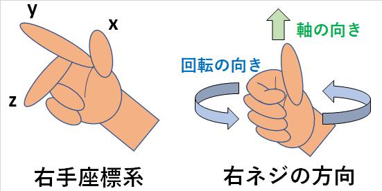 右手座標系と右ネジの法則
