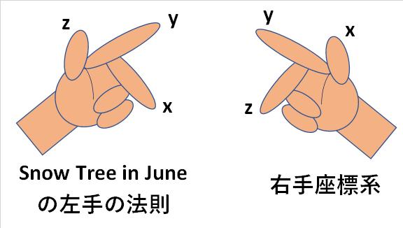 右手座標系の変則