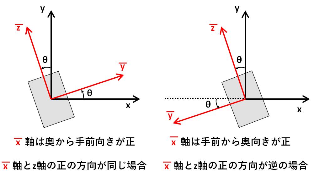 z軸方向からの回転_平行時