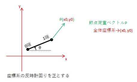 1端の荷重ベクトル