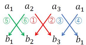 簡単に外積を求めるための図