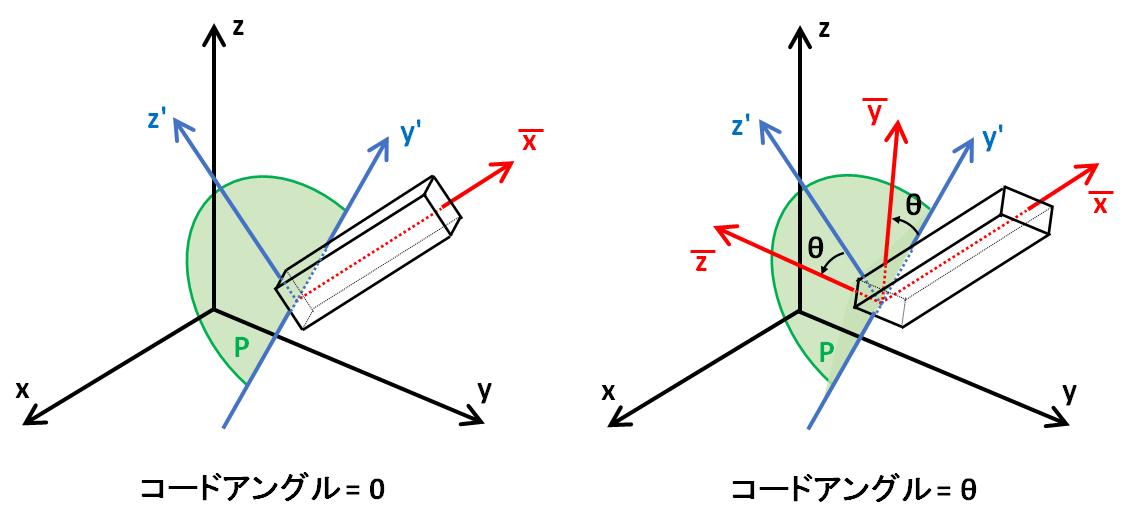 梁部材のコードアングルの基準