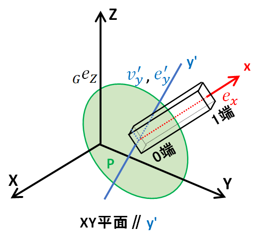 yダッシュ軸の図