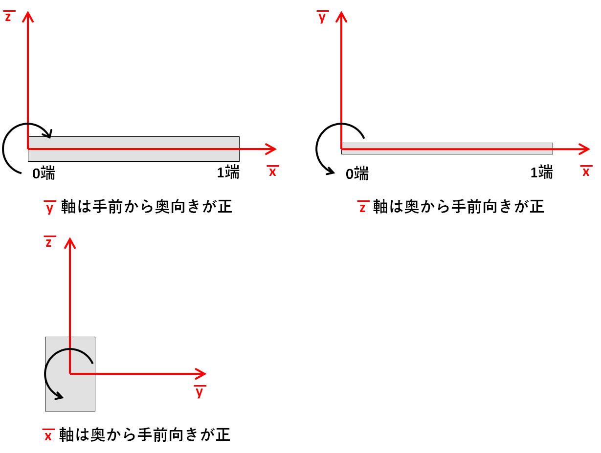 各軸方向から見た回転の正の方向