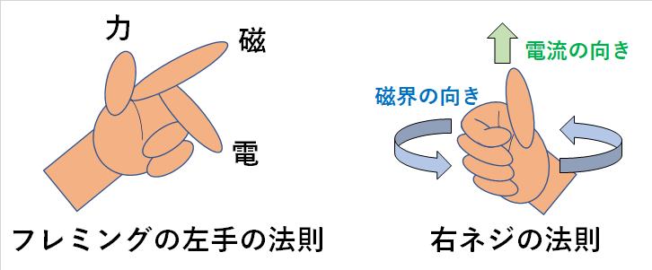 フレミングの左手の法則と右ネジの法則