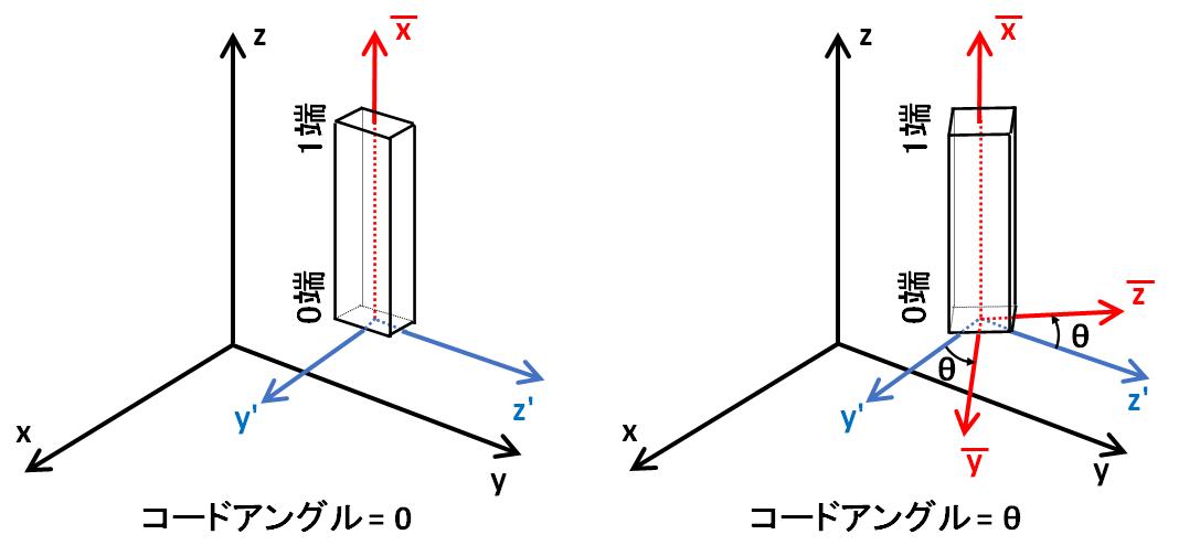 柱部材のコードアングルの基準