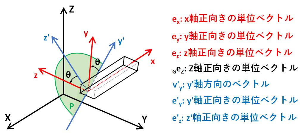 方向余弦を導くのに必要なベクトル