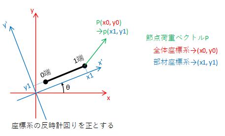 1端の荷重ベクトルの座標変換図1
