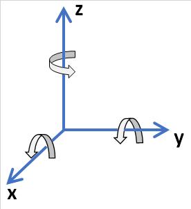 3次元フレームの座標系と回転の方向