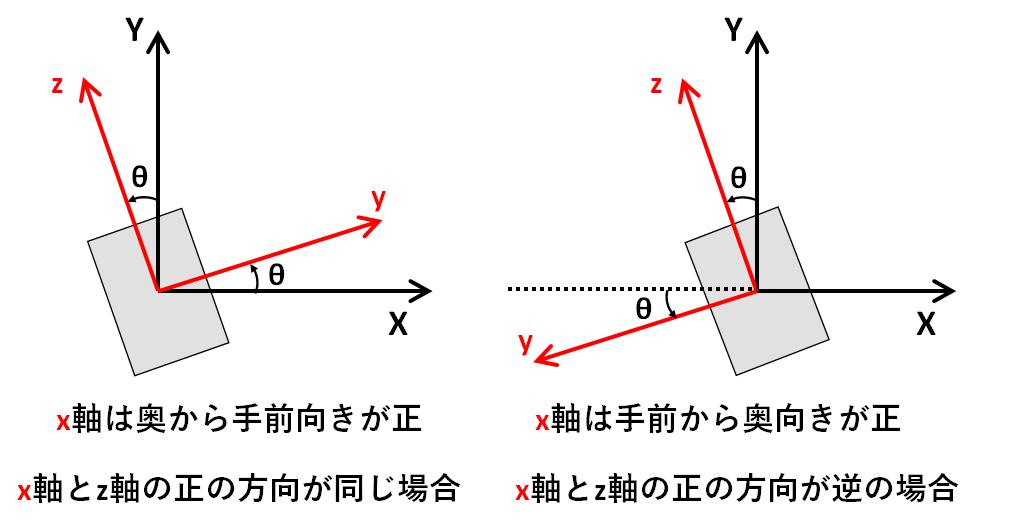 x軸回りに回転をx軸方向から見た図