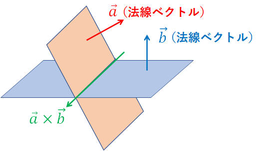 2平面の交線の方向を示すベクトル