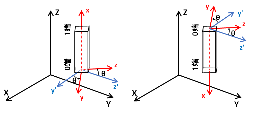 x軸回りに回転の図