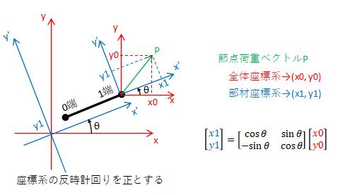 1端の荷重ベクトルの座標変換図3