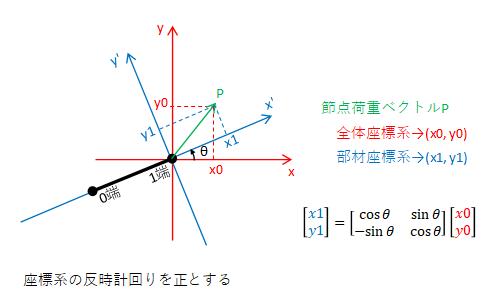 1端の荷重ベクトルの座標変換図2