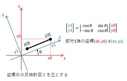 座標系変換_部材座標