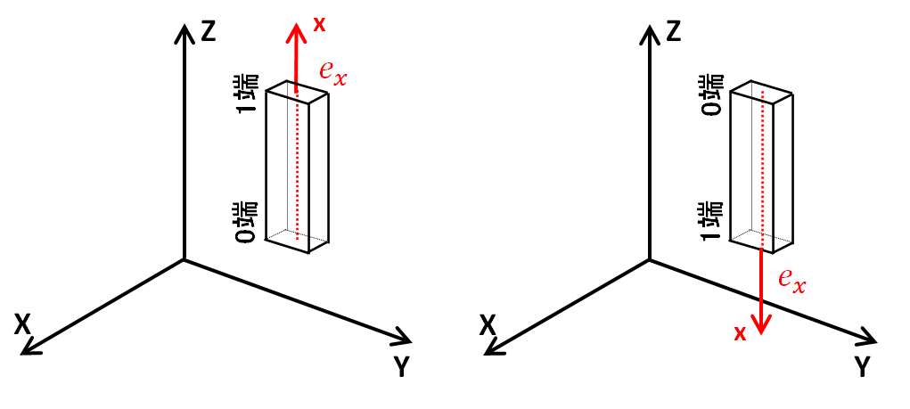 部材座標系x軸の全体座標系に対する方向余弦