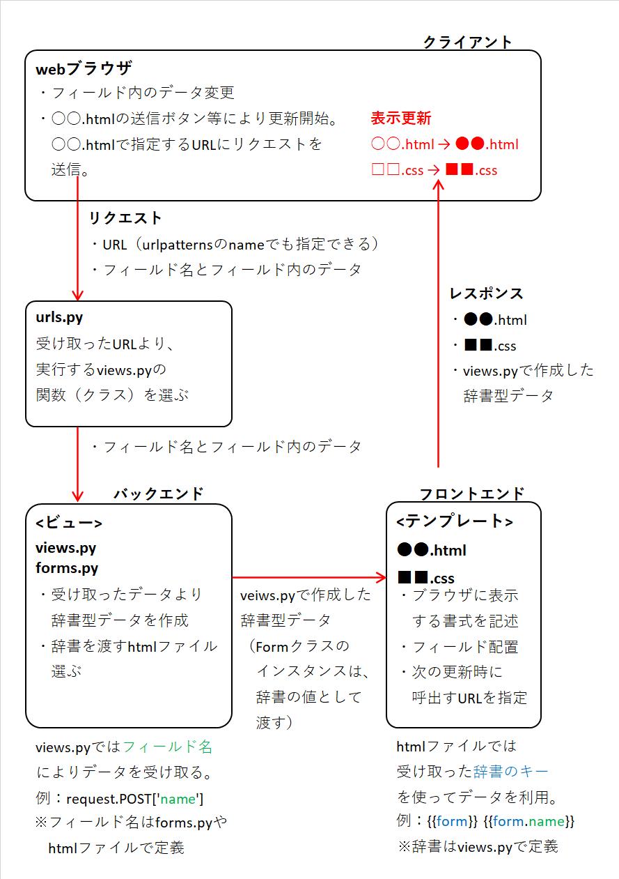 アクセス2回目以降のフロー図